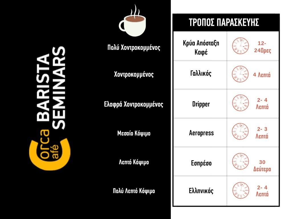 Οπτικός Οδηγός Κοψίματος καφέ